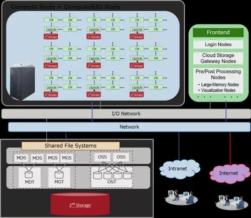 Рейтинг найбільш високопродуктивних суперкомп'ютерів очолив кластер на базі CPU ARM