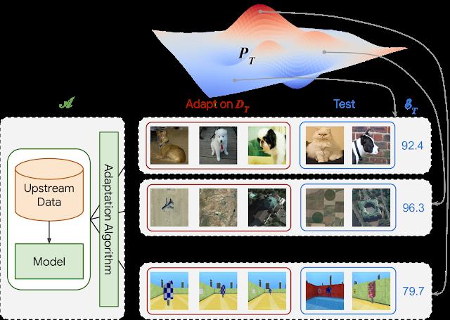 VTAB: завдання для перевірки якості уявлень зображень