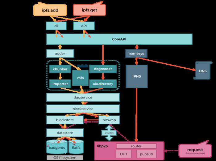 Випуск глобальної децентралізованої файлової системи IPFS 0.6